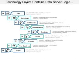 Technology Layers Contains Data Server Logic Communication And Analysts