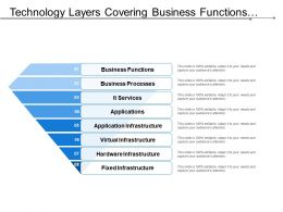 Technology Layers Covering Business Functions And Hardware Infrastructure