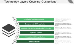 Technology Layers Covering Customised Business Applications And Operating System