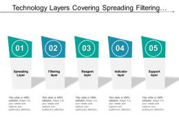 Technology Layers Covering Spreading Filtering Indicator And Support