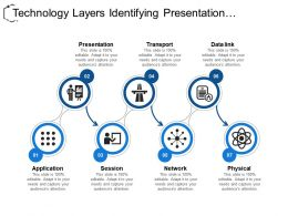 Technology Layers Identifying Presentation Transport And Network