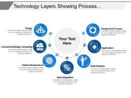Technology Layers Showing Process Application And Data Analysis