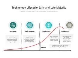 Technology Lifecycle Early And Late Majority