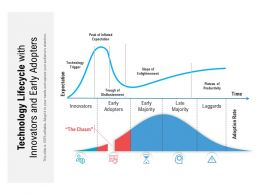 Technology Lifecycle With Innovators And Early Adopters
