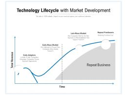 Technology Lifecycle With Market Development