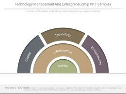 Technology Management And Entrepreneurship Ppt Samples