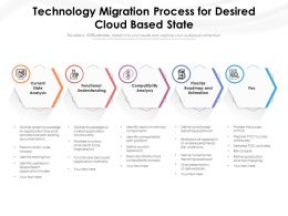 Technology Migration Process For Desired Cloud Based State