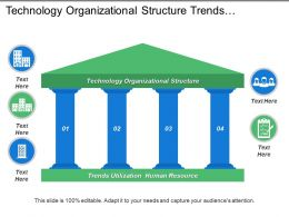 Technology Organizational Structure Trends Utilization Human Resource Integrated Manufacturing