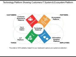 Technology Platform Showing Customers It System And Ecosystem Platform