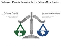 Technology Potential Consumer Buying Patterns Major Events Influences