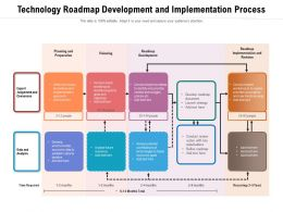 Technology Roadmap Development And Implementation Process