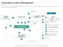 Technology Service Provider Solutions Automated Incident Management Ppt Information