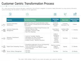 Technology Service Provider Solutions Customer Centric Transformation Process Ppt Mockup