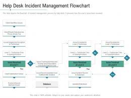 Technology Service Provider Solutions Help Desk Incident Management Flowchart Ppt Icons