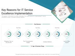 Technology Service Provider Solutions Key Reasons For It Service Excellence Implementation Ppt Clipart