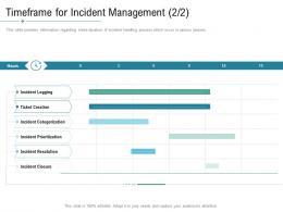 Technology Service Provider Solutions Timeframe For Incident Management Ppt Rules