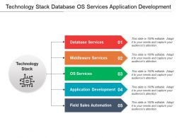 Technology Stack Database Os Services Application Development