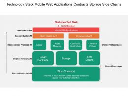 Technology Stack Mobile Web Applications Contracts Storage Side Chains