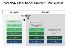 Technology Stack Server Browser Client Internet