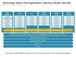 Technology Stack Web Applications Services Mobile Security