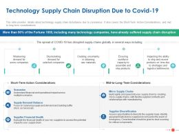 Technology Supply Chain Disruption Due To Covid 19 Ppt Powerpoint Presentation Slide