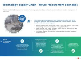 Technology Supply Chain Future Procurement Scenarios Ppt Powerpoint Example