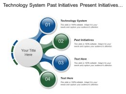 Technology System Past Initiatives Present Initiatives Abstract Model