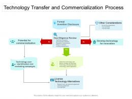 Technology Transfer And Commercialization Process
