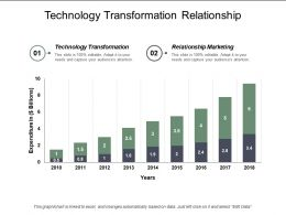 Technology Transformation Relationship Marketing Relational Leadership Omnichannel Support Cpb