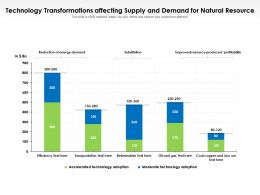 Technology Transformations Affecting Supply And Demand For Natural Resource