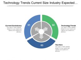 Technology Trends Current Size Industry Expected Future Size