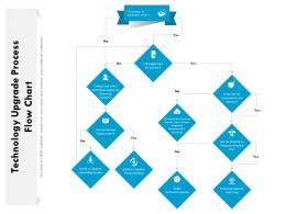 Technology Upgrade Process Flow Chart