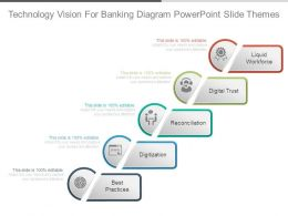 Technology Vision For Banking Diagram Powerpoint Slide Themes