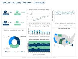 Telecom Company Overview Dashboard Plan Expense Ppt Tips