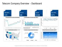 Telecom Company Overview Dashboard Poor Network Infrastructure Of A Telecom Company Ppt Slides