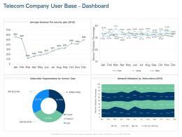 Telecom Company User Base Dashboard Network Utilization Percentage Ppt Icon