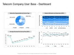 Telecom Company User Base Dashboard Poor Network Infrastructure Of A Telecom Company Ppt Ideas