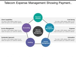 Telecom Expense Management Showing Payment Request And Invoice Management