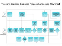 Telecom Services Business Process Landscape Flowchart