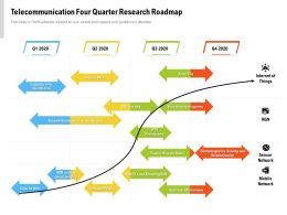 Telecommunication Four Quarter Research Roadmap