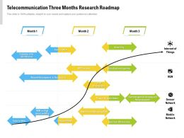 Telecommunication Three Months Research Roadmap