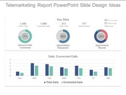 Telemarketing Report Powerpoint Slide Design Ideas
