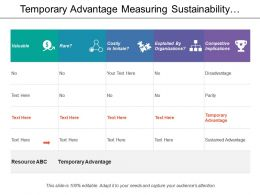 Temporary Advantage Measuring Sustainability Vrio Framework