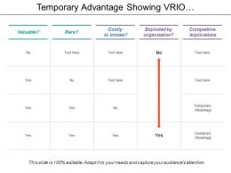 Temporary Advantage Showing Vrio Framework With Competitive Implications