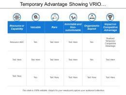 Temporary Advantage Showing Vrio Framework With Resource Capability