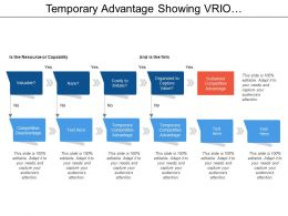 Temporary Advantage Showing Vrio Framework With Sustained Competitive Advantage