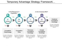 Temporary Advantage Strategy Framework Showing Vrio Model With Valuable And Rare Ppt