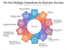 Ten Key Strategic Imperatives For Business Success