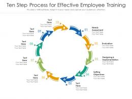 Ten Step Process For Effective Employee Training