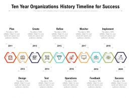 Ten Year Organizations History Timeline For Success